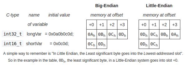 LittleBigEndiab